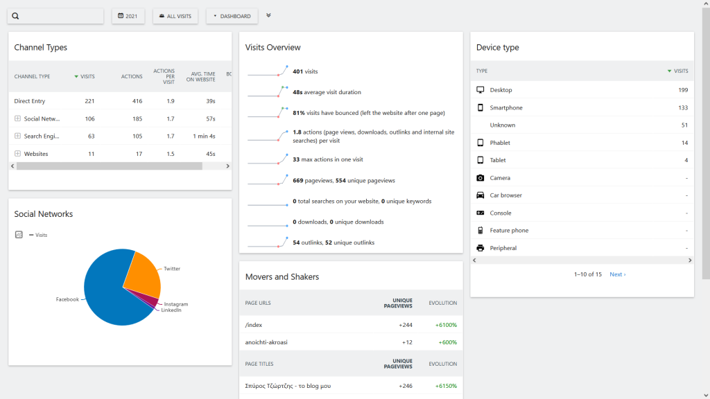 This is an example of the Matomo dashboard that I use on my website.